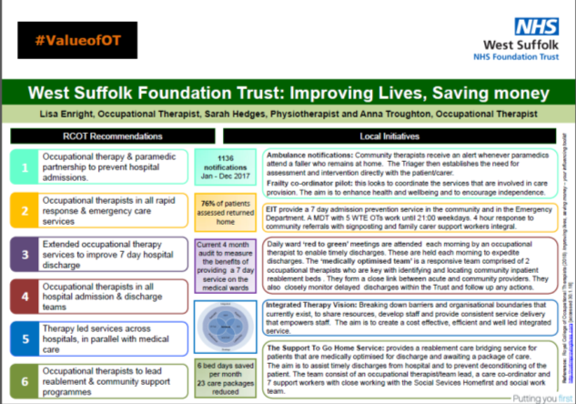 West Suffolk Foundation Trust Improving Lives Saving Money